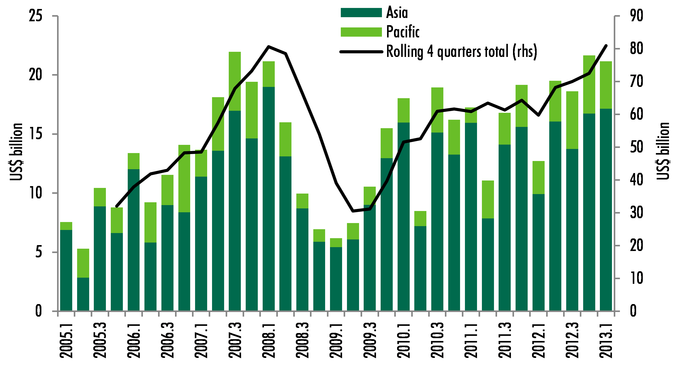 Total Commercial Real Estate Turnover in Asia Pacific