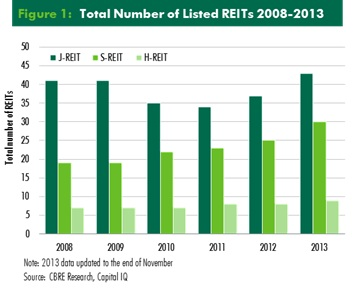 Total Number of Listed REITs 2008-2013