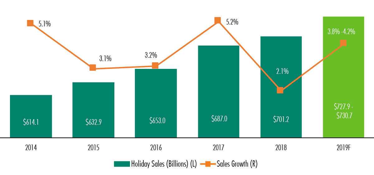US Retail Holiday Fig1_1200x564